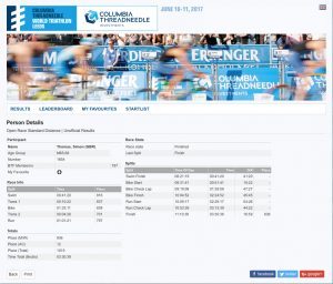 Full results and splits